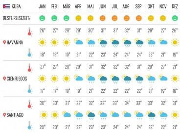 Beste Reisezeit für Kuba – Wetter, Klima, Temperaturen