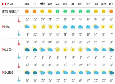 Beste Reisezeit für Peru – Klima und Temperaturen