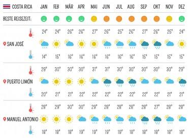 Beste Reisezeit für Argentinien – Temperaturen, Klima, Wetter