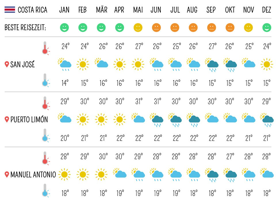 Costa Rica: Beste Reisezeit – Temperaturen und Wetter