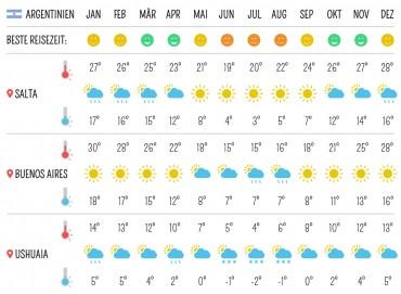 Beste Reisezeit für Argentinien – Klima, Temperaturen, Wetter
